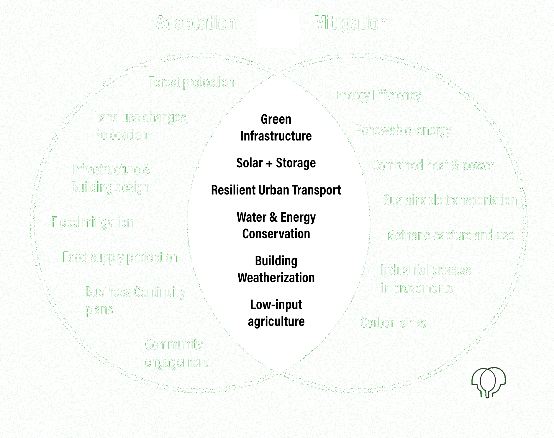 Green Resilience Strategies (2017) Graphic concept modified with acknowledgement of David MacLeod, City of Toronto.