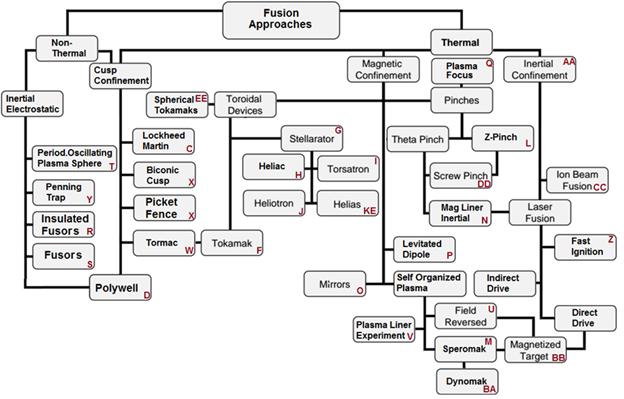 2 - Fusion Chart
