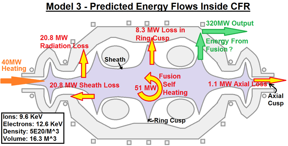 19 - Energy Flows in the CFR