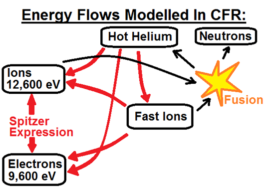 20 - Energy Flows in CFR