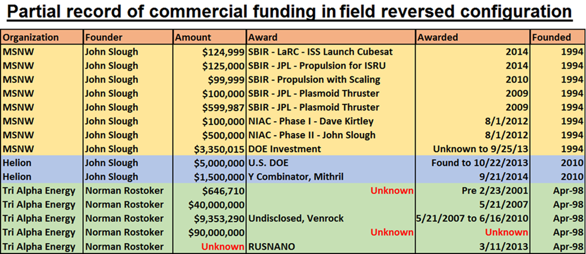 9 - Private Investment into the FRC