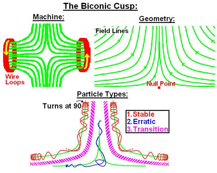 Biconic Cusp Plasma