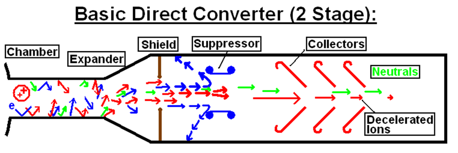 Example of a Direct Converter Experiment