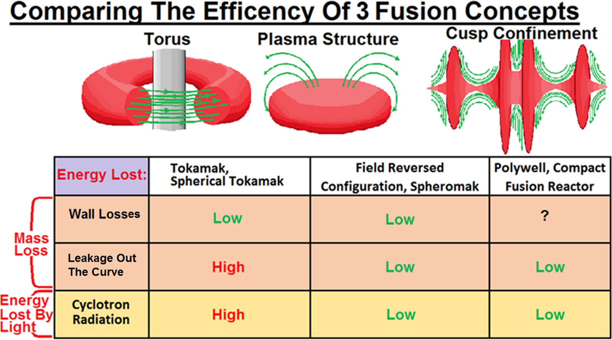 Comparing Fusion Approachs