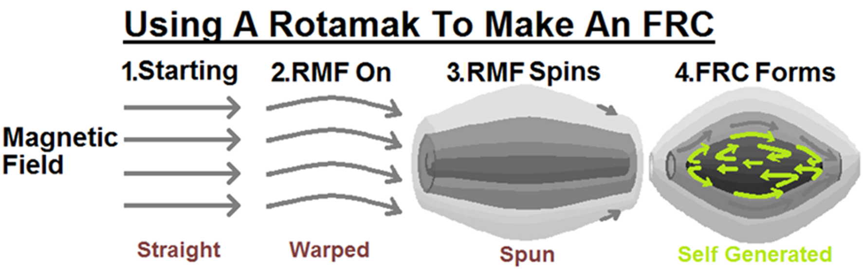 RMF Approach