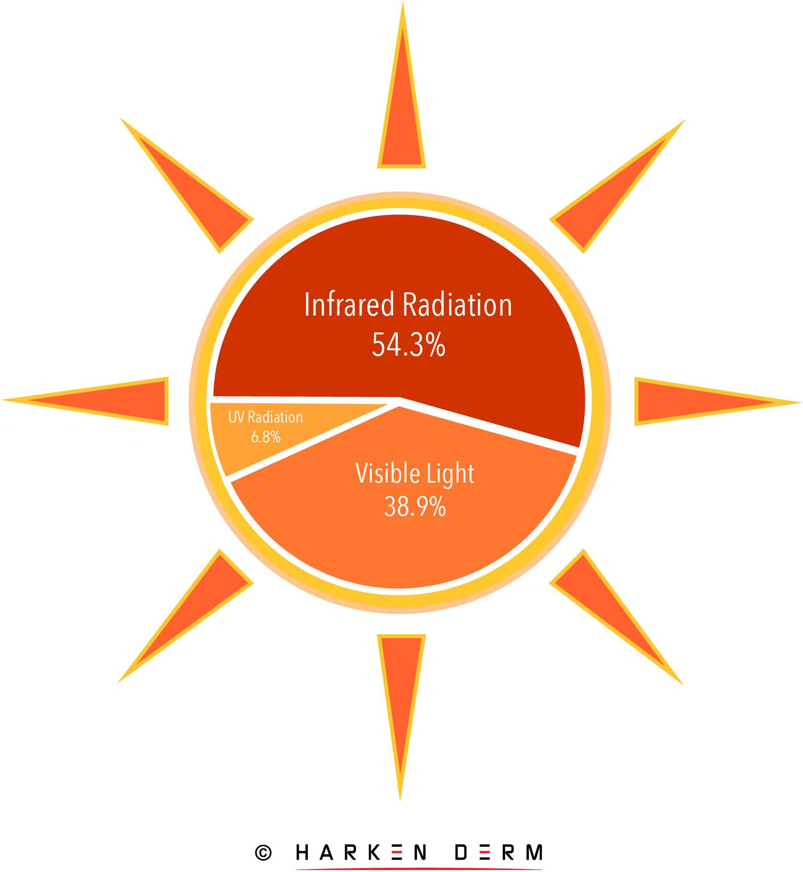 Solar Radiation Harken Derm@2x-100.jpg
