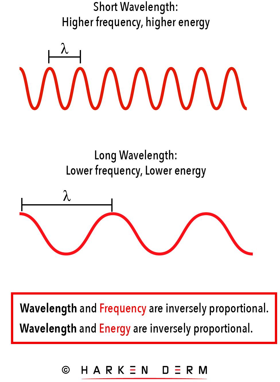 Understanding Wavelengths Harken Derm_1@2x-100.jpg