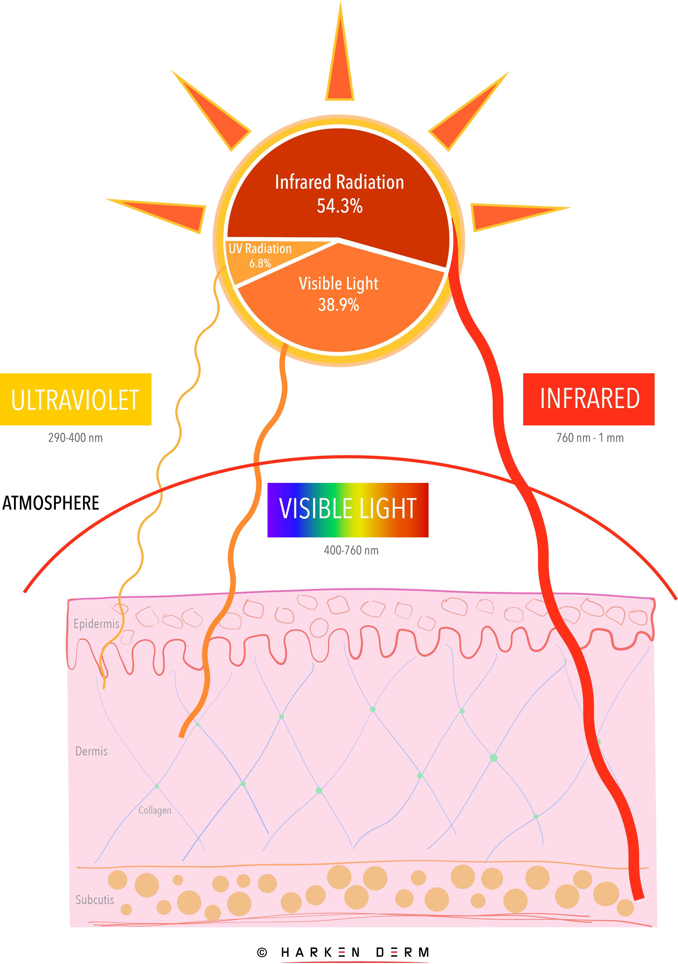 Solar Radiation and Skin Harken Derm@2x-100.jpg