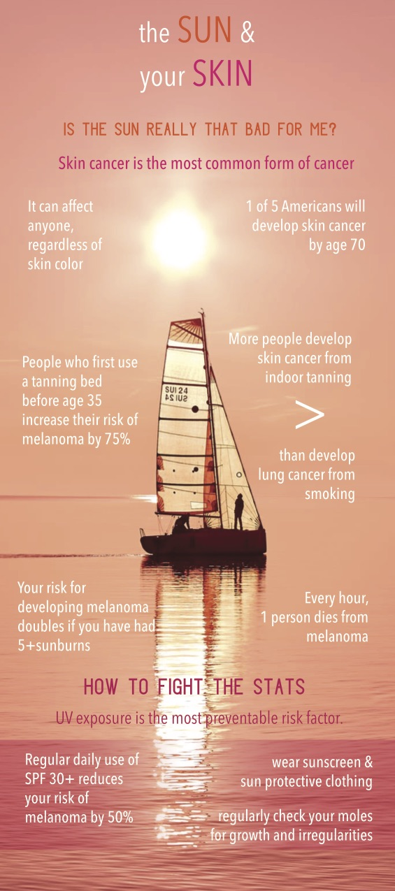 harken-derm-save-your-skin-infographic-the-sun-and-your-skin.jpg
