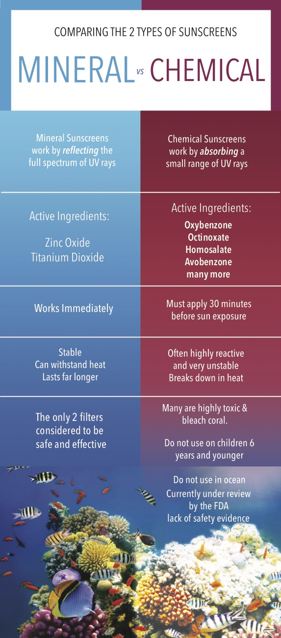 harken-derm-infographic-save-your-skin-mineral-vs-chemical-sunscreens.jpg