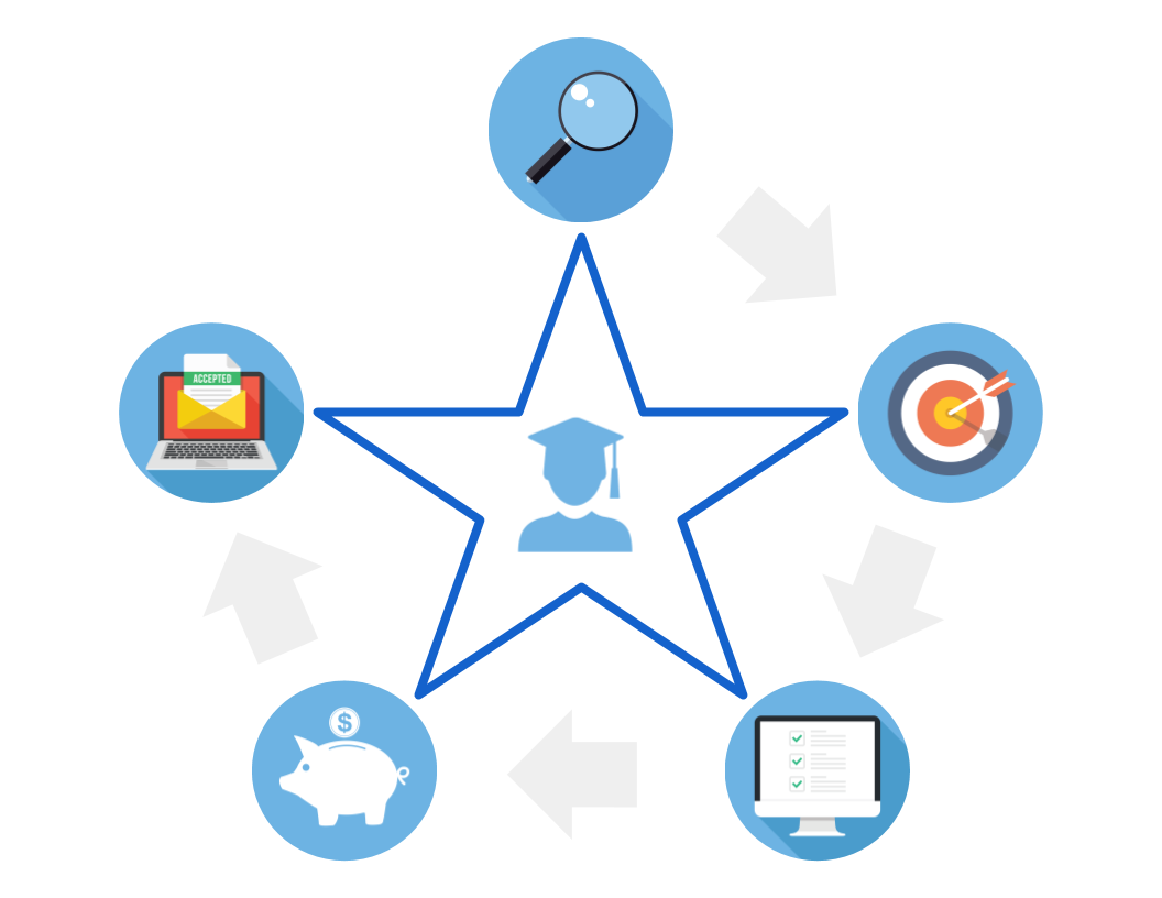 Estrela Consulting STARS Process: Guiding your family through the college search and application process.