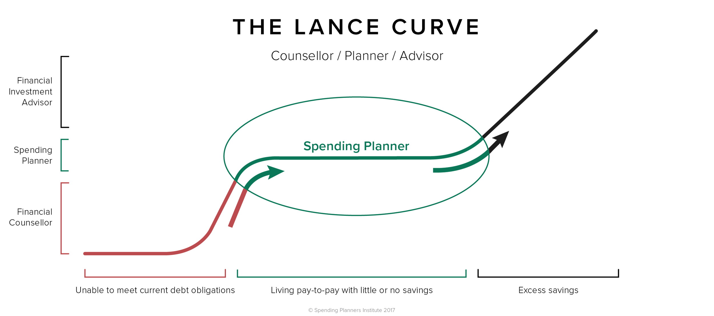 The Lance Curve shows clearly where we fit into the team - enlarge the image to see how.