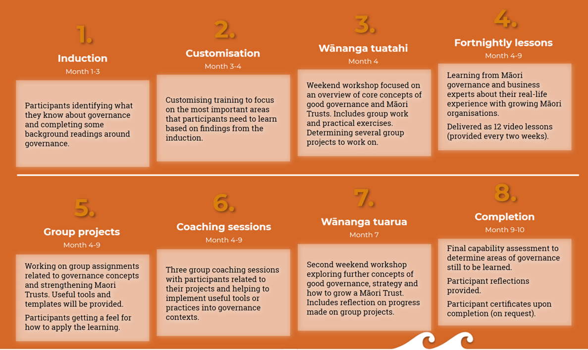 This governance programme combines two weekend wānanga, guest speakers, coaching sessions, practical group activities and real life projects with Māori Trusts. We draw on stories and case studies from Māori organisations and top businesses, and weave in themes of innovation, entrepreneurship and leadership.