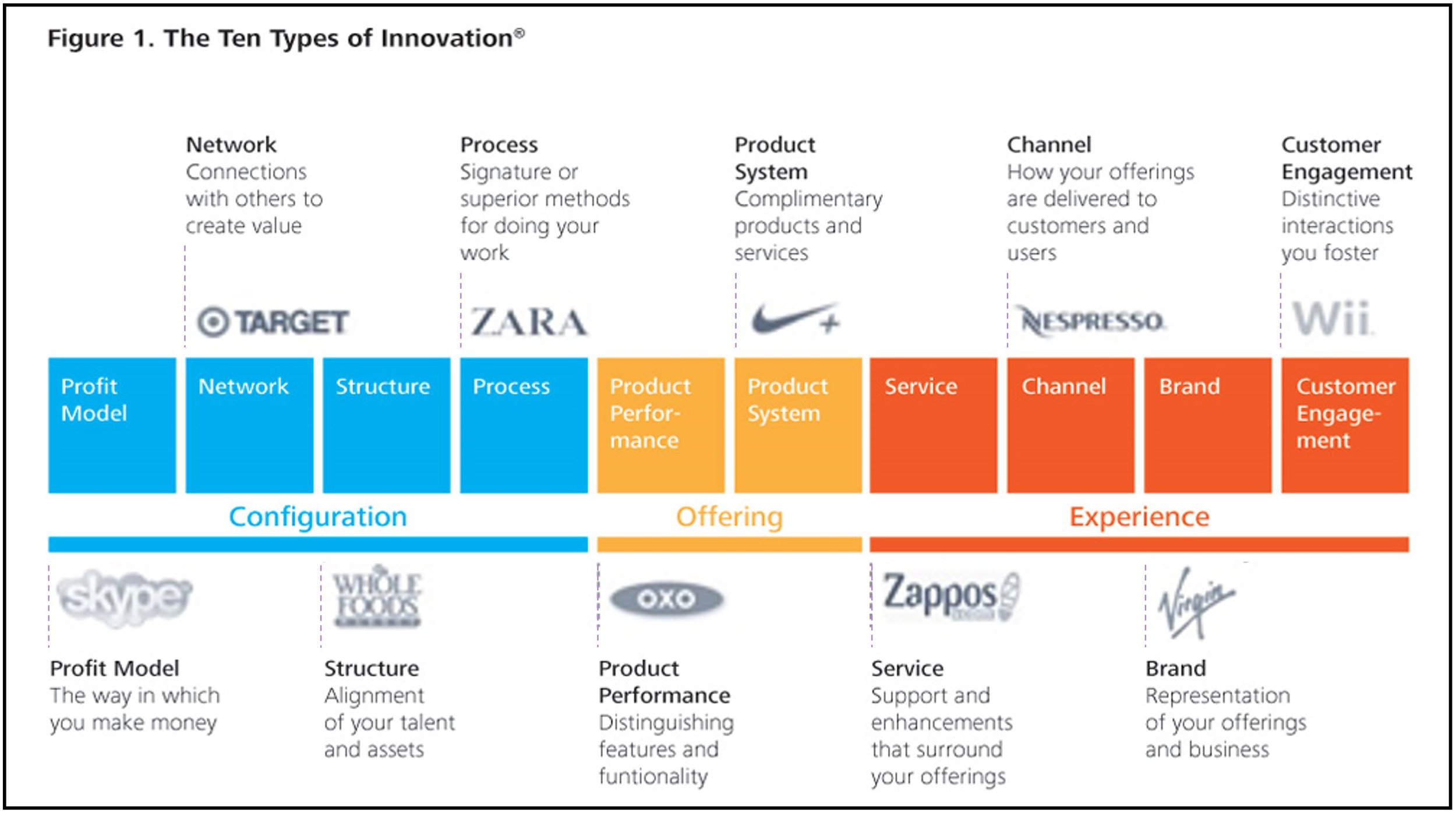 Here is a sense of the ten different ways you can innovate in a business, and which businesses do it well