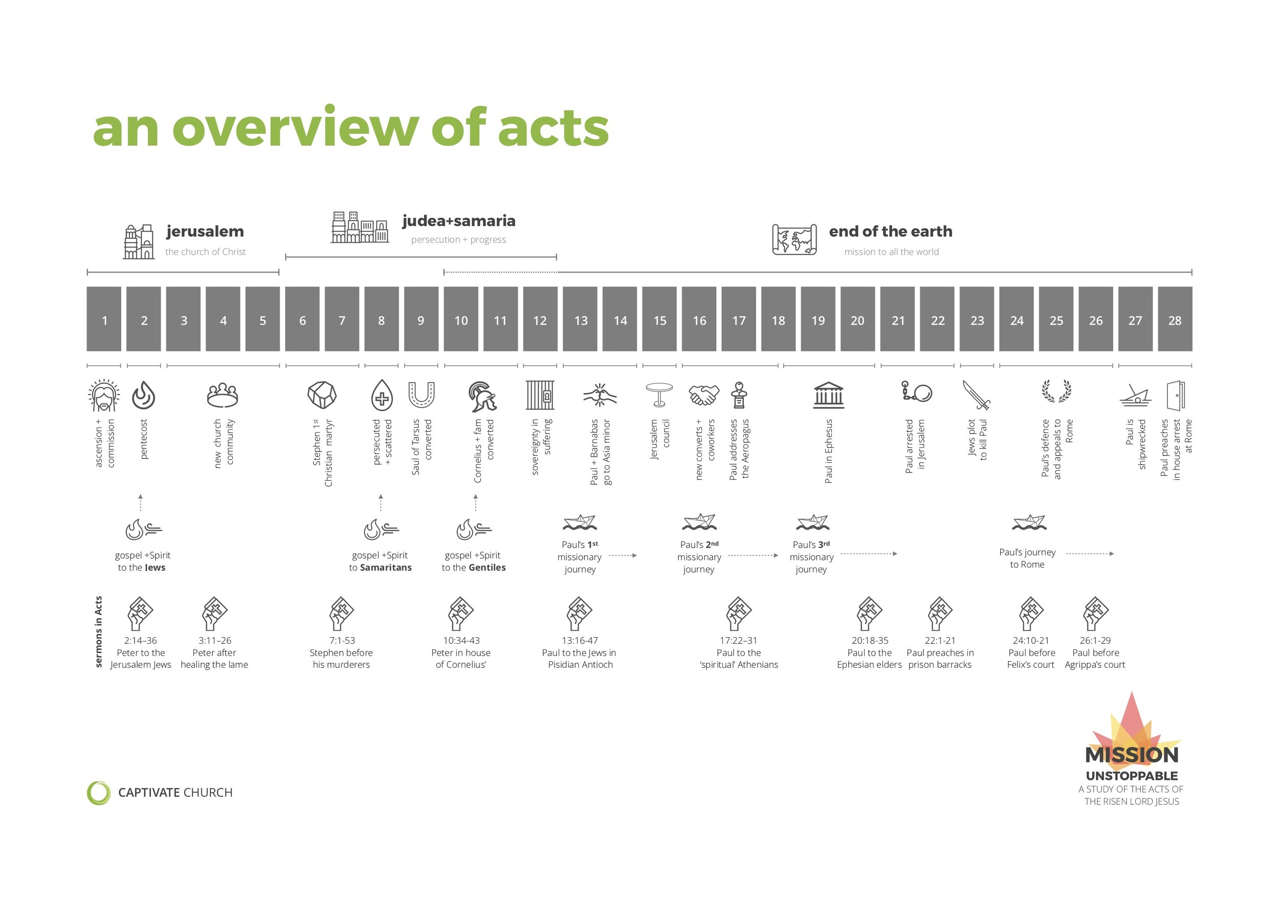 Acts structure overview.jpg