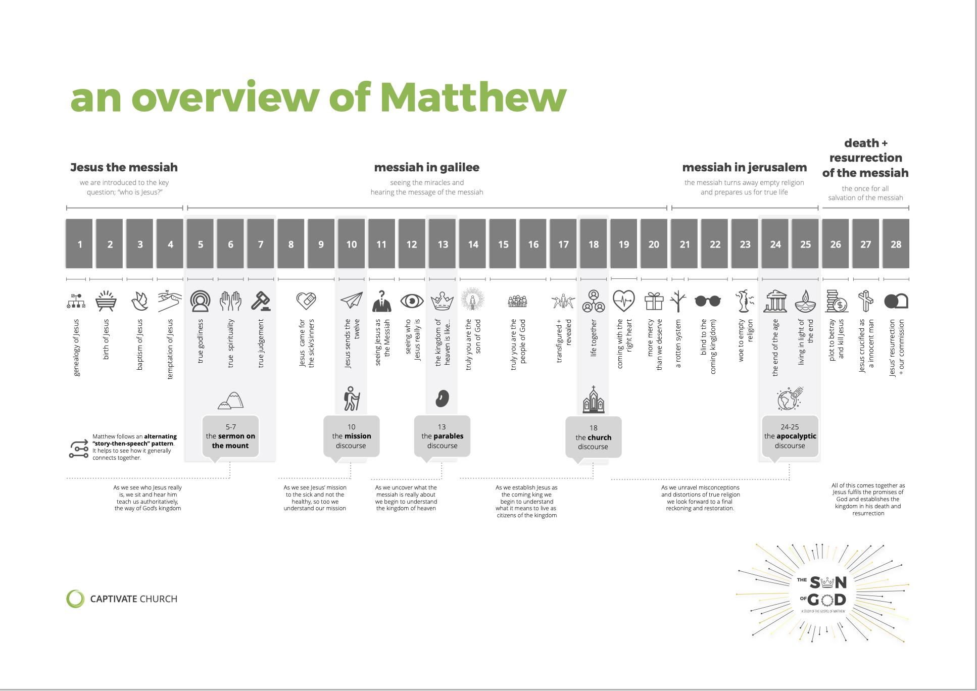 Matthew Structure