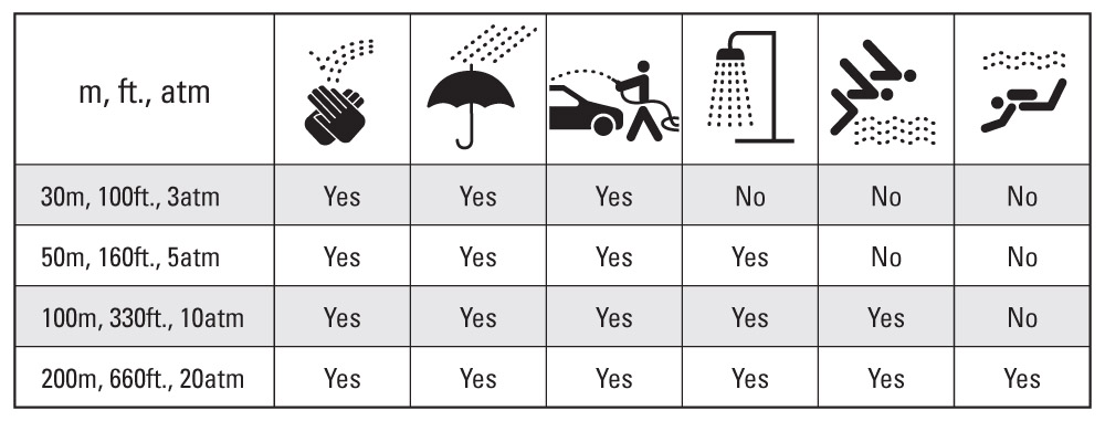 WATER RESISTANCE - 30M or 3ATM water resistance only protects against water splashes as shown on the chart to the left. This does not include any submersion including showering, bathing, swimming or washing dishes.