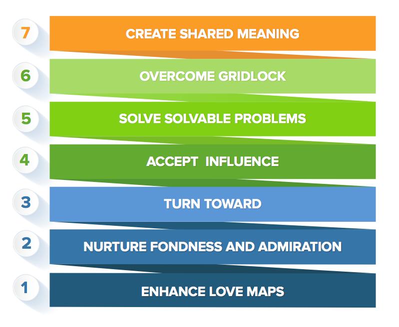 Gottman's 7 Principles to Making Relationships Work