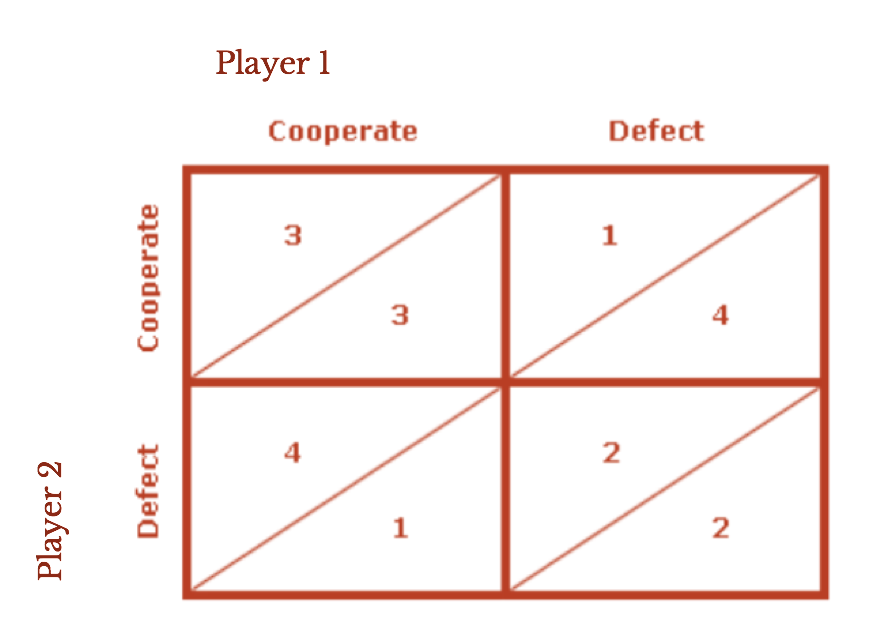 "Competitive Game theory - In search of the ""Nash Equilibrium"""