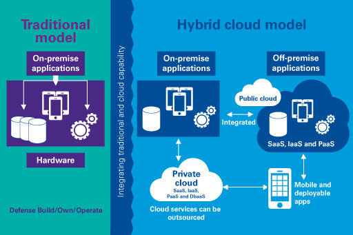 RealTime provides Hybrid-Cloud backups for our clients. The above diagram explains the concept of a Hybrid cloud model for backing up your data.  Source: KPMG International, 2016.