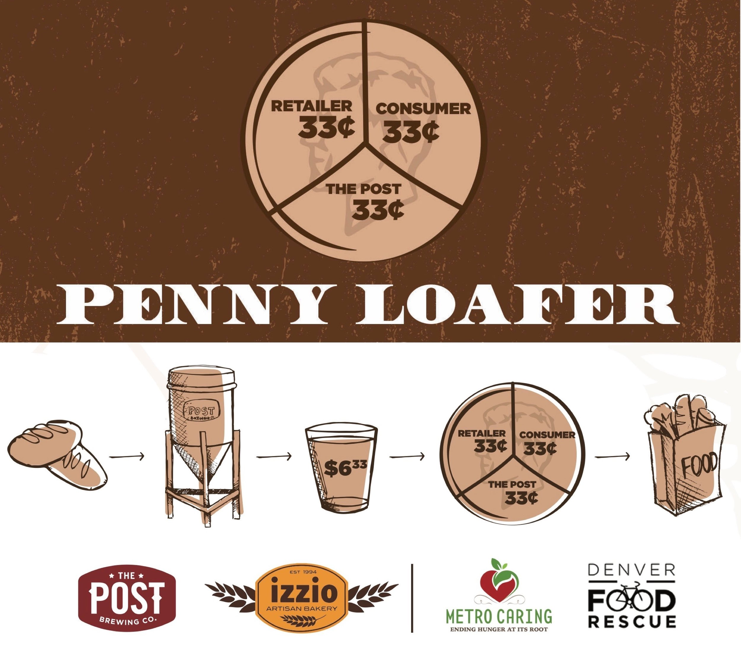 - ON TAP DURING JULY - Join us to Raise $ for Metro Caring and Denver Food RescueA collaboration between The Post Brewing Co., Izzio Artisan Bakery, beer retailers and the beer drinking public (that's you!) Together we're creating a sustainable donation to address the issues of food waste and food insecurity in Colorado.Penny Loafer Pale Ale features up-cycled ciabatta and sourdough bread replacing ⅓ of the grain that went in to make this beer. The result is a highly quaffable, bready pale ale with a touch of Palisade hops for balance, and a crisp finish. The lingering tanginess of sourdough is present after each sip.To make it taste even better, $1 from every pint of Penny Loafer sold is donated to Metro Caring & Denver Food Rescue. By sharing the financial lift between The POST (during the brewing process), beer retailers (during the purchasing process), and the beer drinking public (by purchasing at $6.33 per pint), we've created something that is both sustainable and scalable with much longer-lasting and farther reaching benefits than a simple one-time fundraiser would.For Info: 303-296-2600 or info@ignite-denver.com!