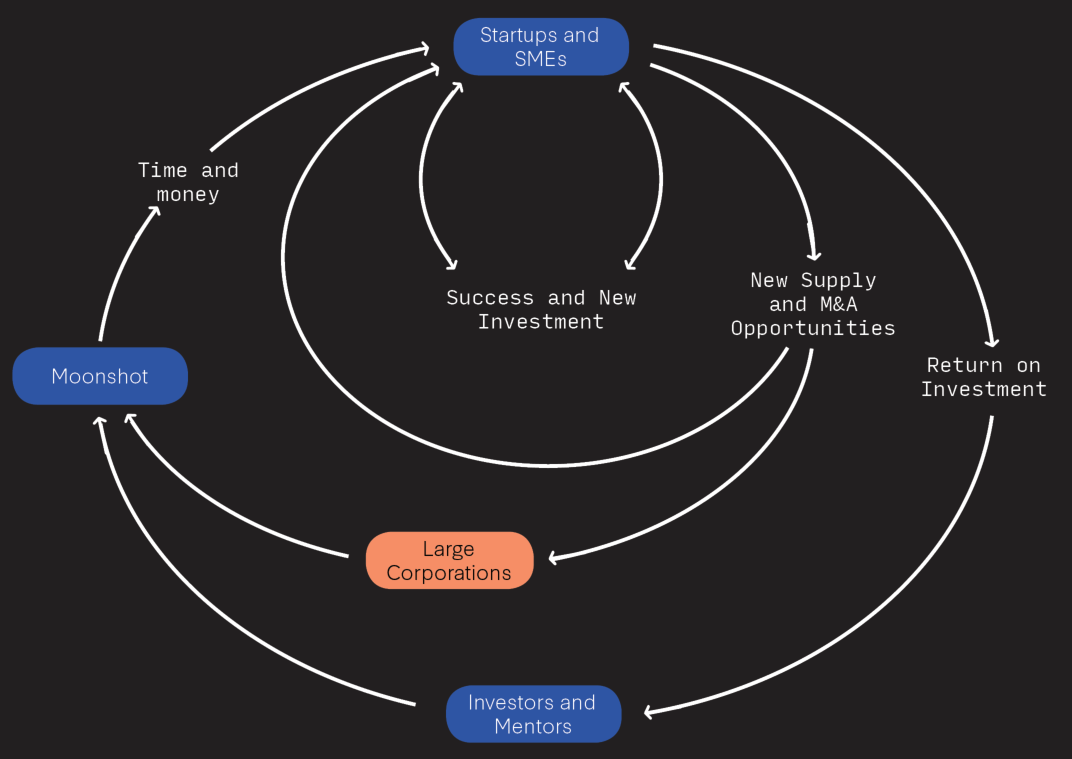 Supply Chain Growth Loop.PNG