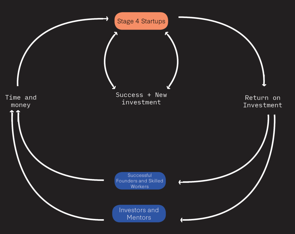 Investment Opportunities Loop.PNG