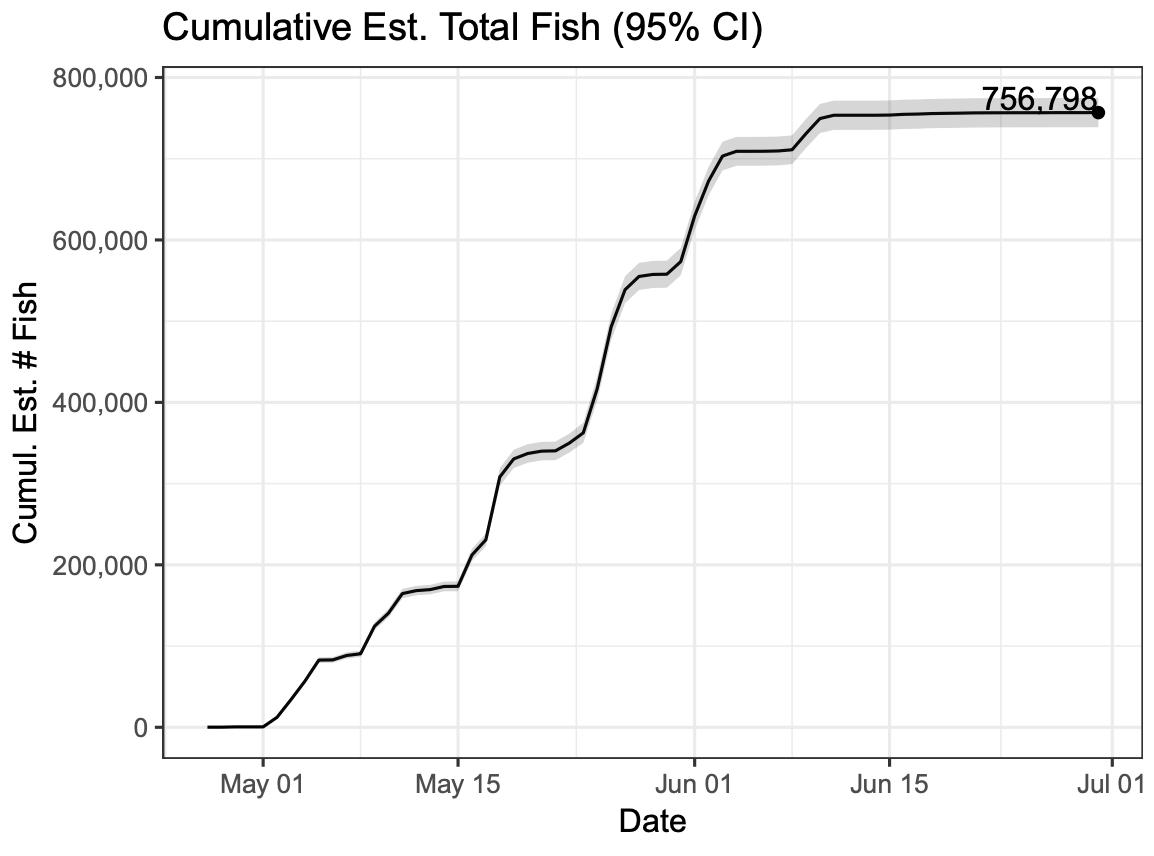 2018 Cumulative Est. Fish Count by Date