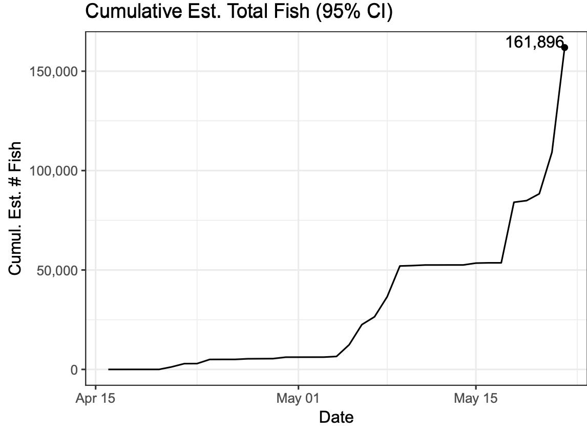 2019 Cumulative Est. Fish Count by Date