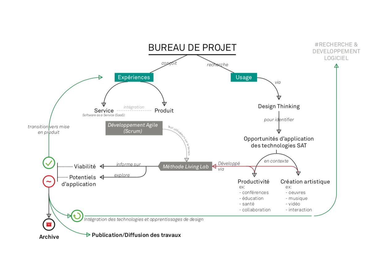 Relationships Bureau de Projet.png