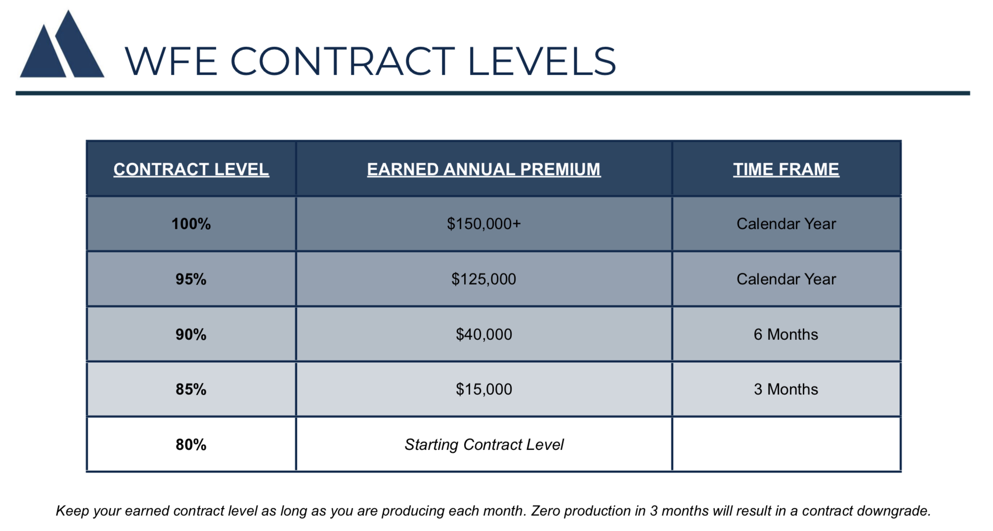 CONTRACT LEVELS - Agents start at an 80% contract and are able to climb to higher levels within months depending on production.