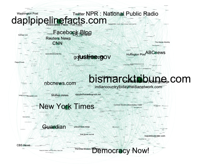 Link network map, visualizing the inlinking behavior between sources that covered DAPL.