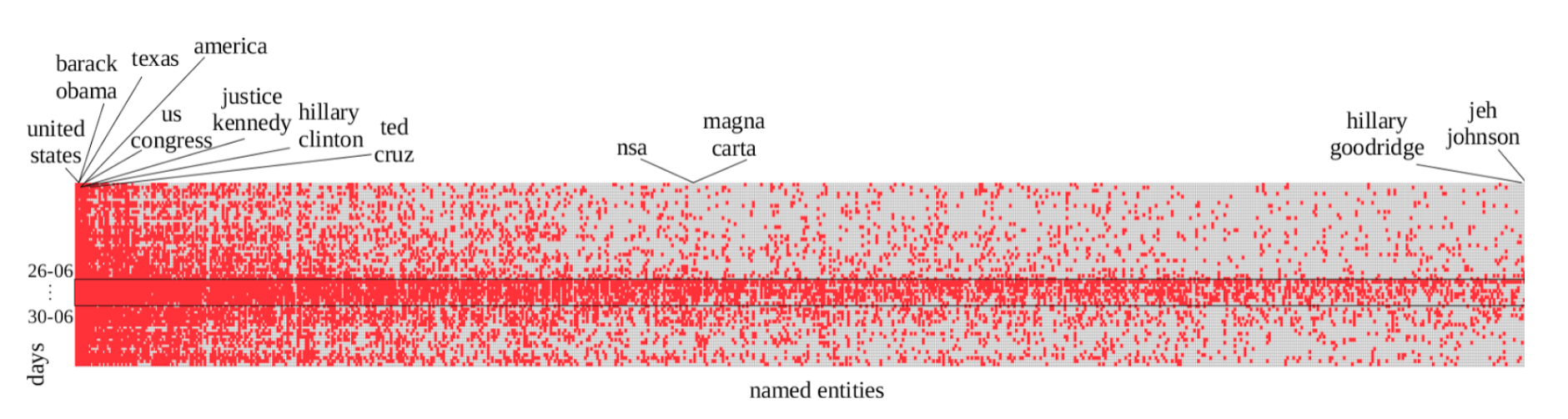 Fig 1:  Entities (columns) in the same-sex marriage news articles per day (row), ordered from the most to the least frequent. Entities that are frequently mentioned in the news articles are shown as red columns - a red box indicates presence. Days where all or the majority of entities are mentioned in news articles are shown as red rows.
