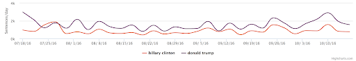 Mentions of Clinton vs. Trump in the news from the 6 media sources during the study timespan.