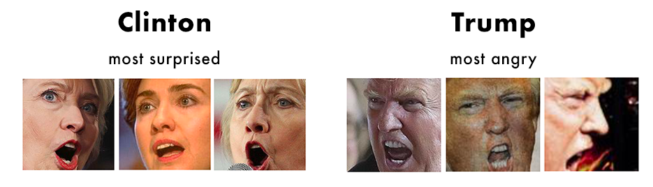 A handful of photos with emotion classifications over 0.9 (out of 1.0) - Clinton at her most surprised and Trump at his most angry (according to the Microsoft algorithm). Clinton looks pretty angry to us, not surprised… clearly there is work to be done on these algorithms.
