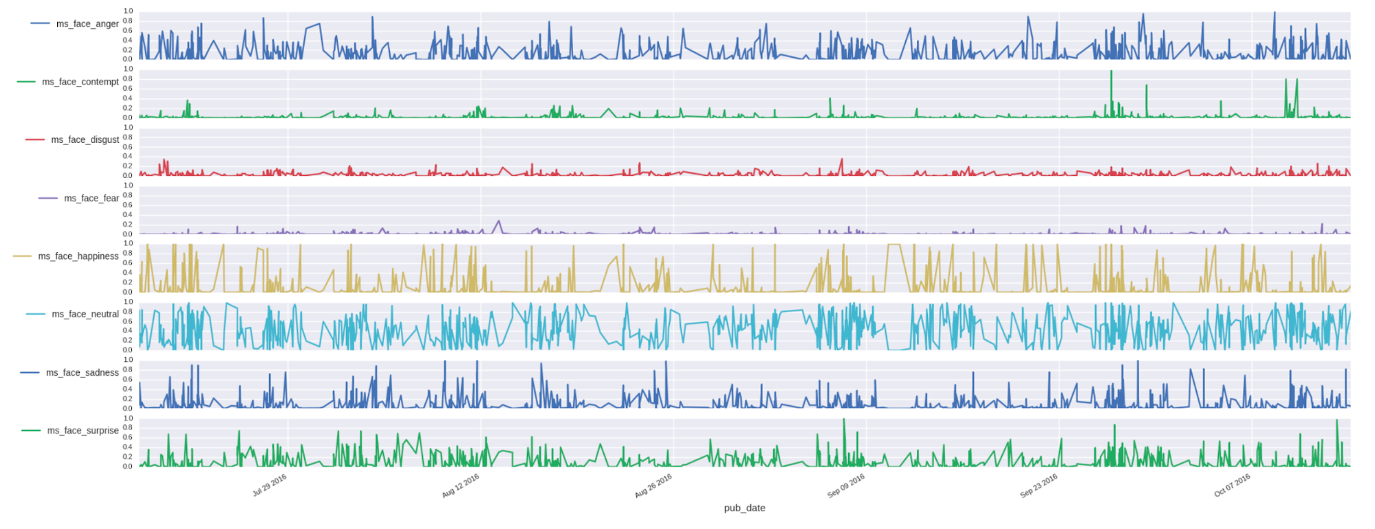 Charting emotions detected in photos of Trump over time. Each row is an emotion; spikes representing more photos classified with that emotion on that day.