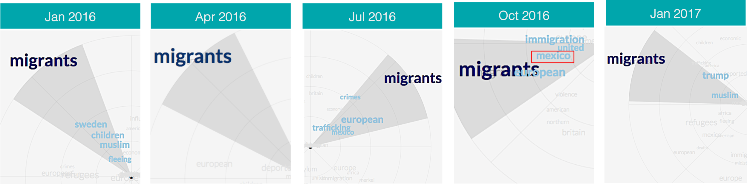 "Keyword in context for stories matching ""migrant"" with ""Mexico"" or ""Honduras"" in US media."