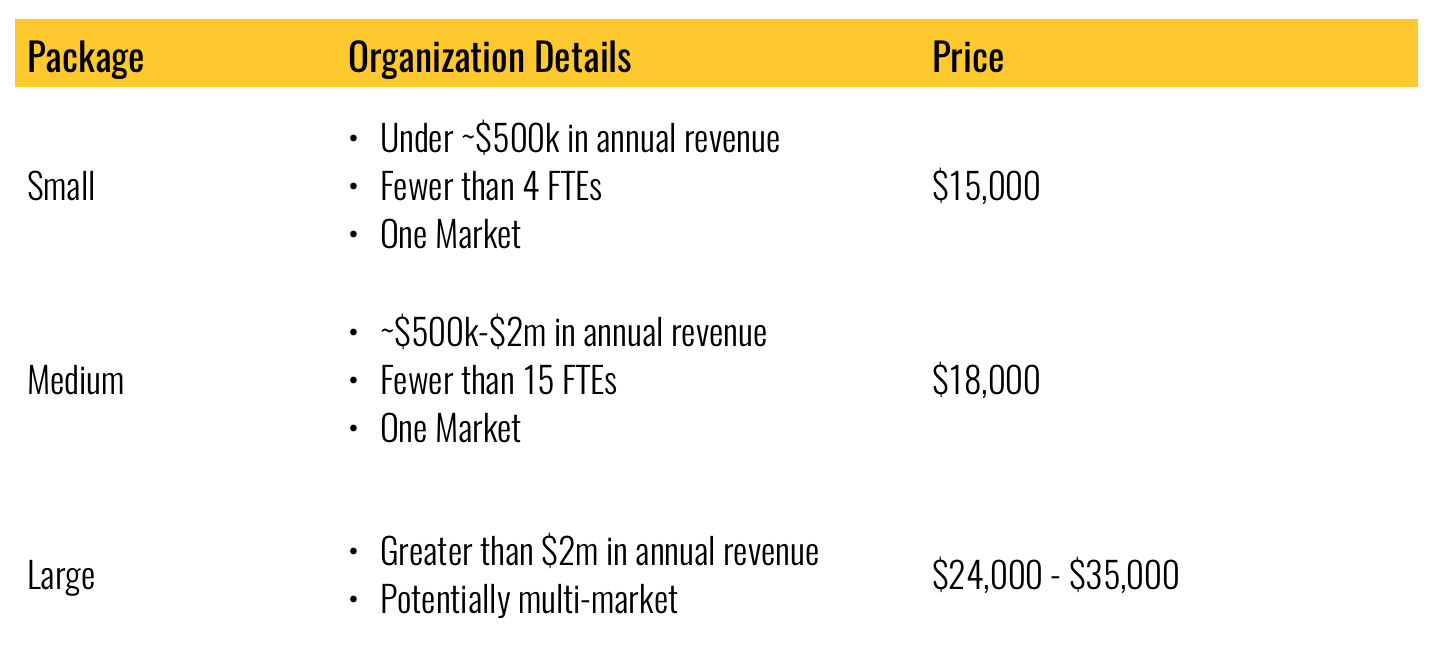 Strategic Planning Pricing