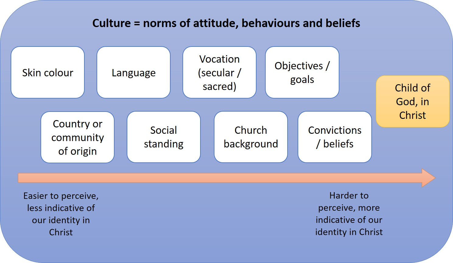 A very loose graphical representation of multi-cultural identity and its factors