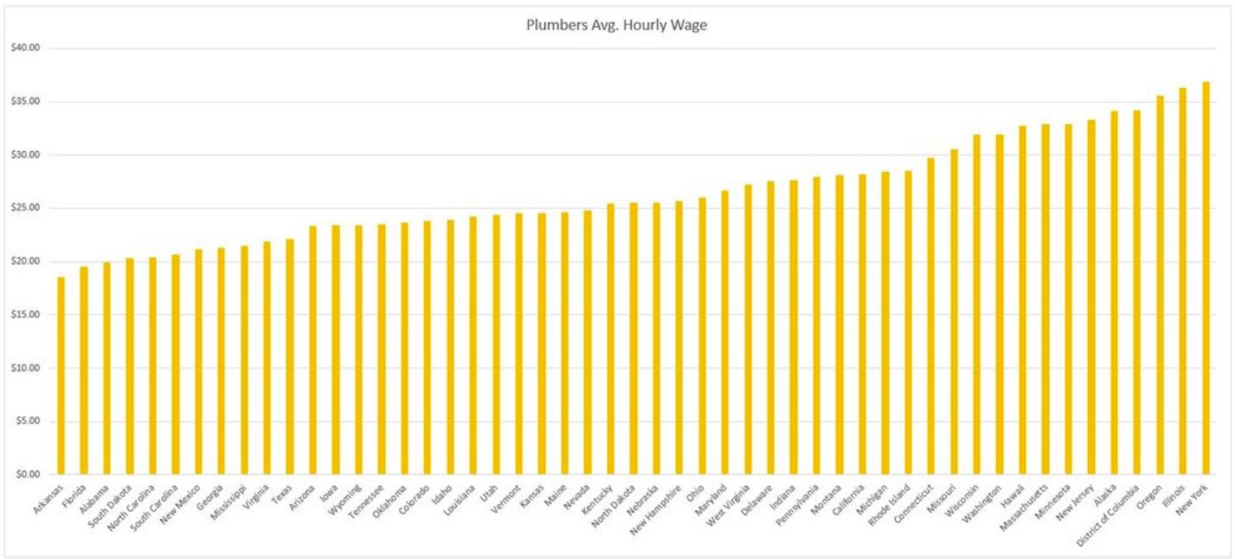Plumbers Wage by State.JPG