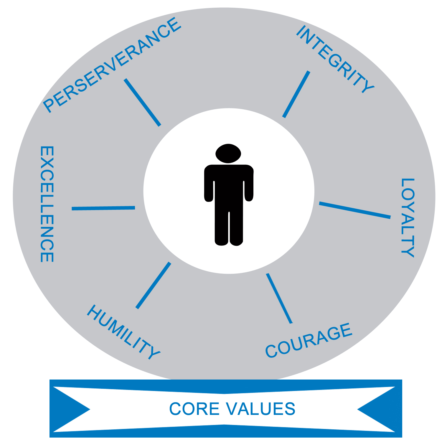 Our partners embody our core values. - Excellence:  Quality, innovation, wisdom, and achievement.Integrity:  Honor and sincerity.Loyalty:  Trust and teamwork.Perseverance:  Passion and positive attitude.Humility:  Empathy, kindness, respect, and accountability.Courage:  Confidence, leadership, and initiative.