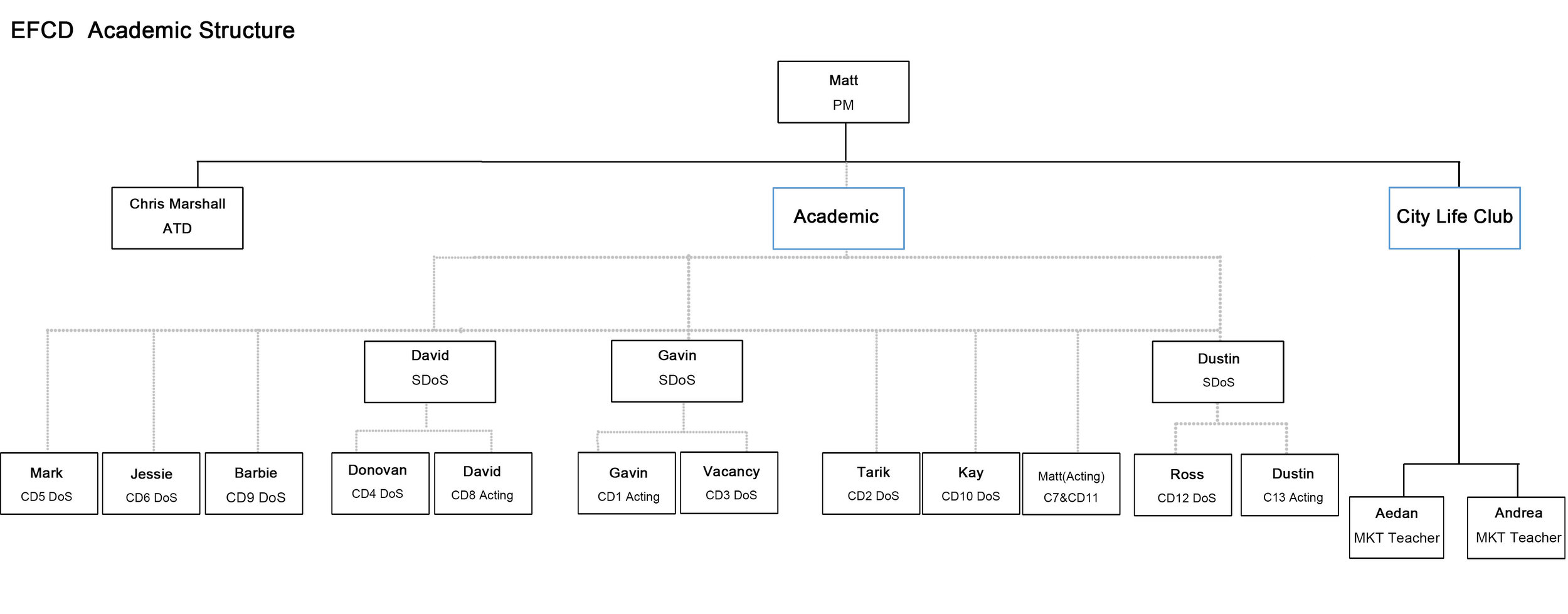 Updated Academic Structure.jpg