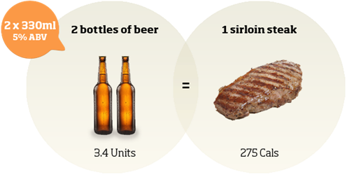Beer-Or-Steak