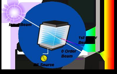 AOTF Diagram