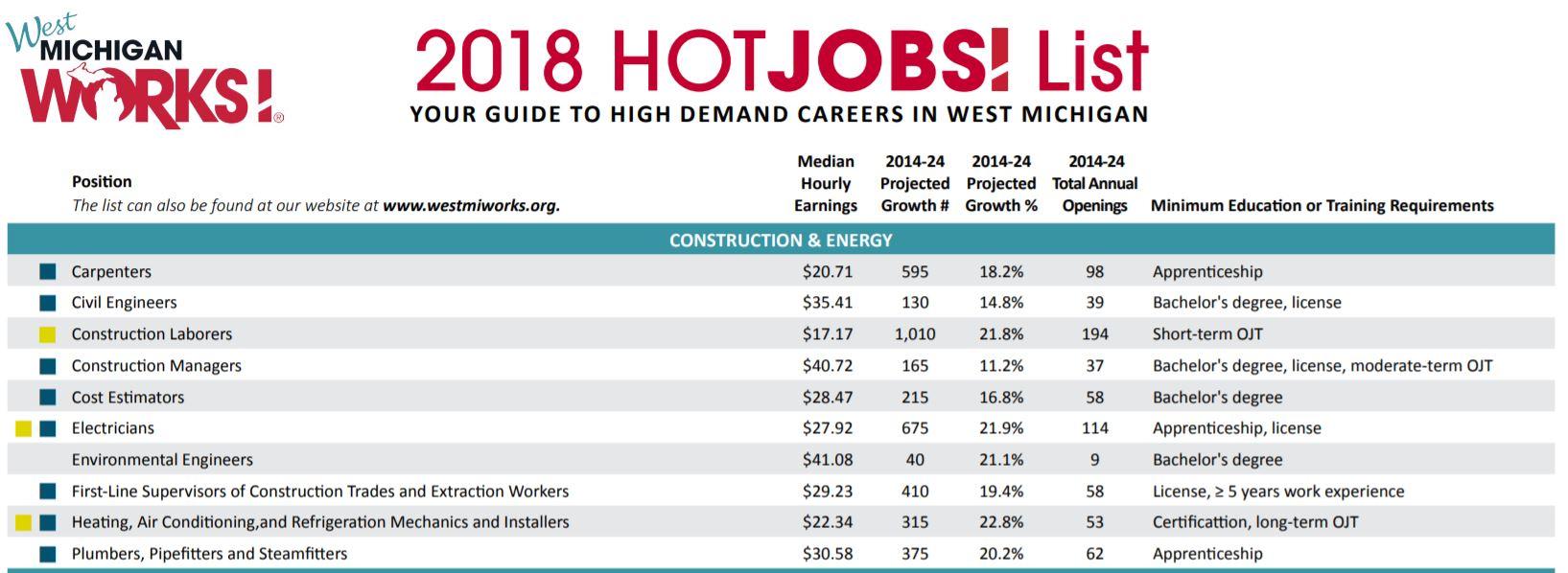 Mich Works Hot Jobs.JPG