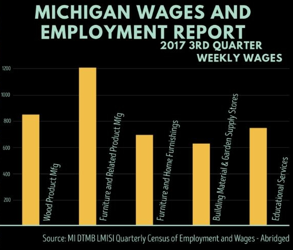 Woodworking Manufacturing - Michigan wages and employment report
