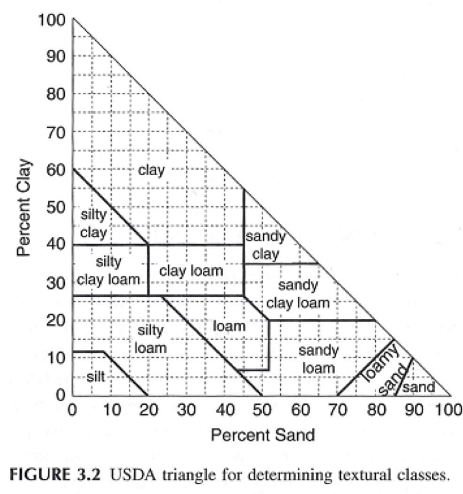 USDA Soil Class.png