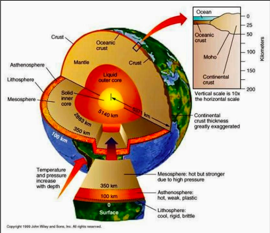 Earths Core.png