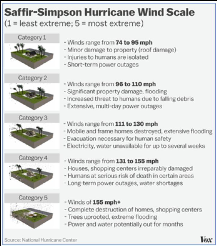 Saffir-Simpson Hurricane Scale.png