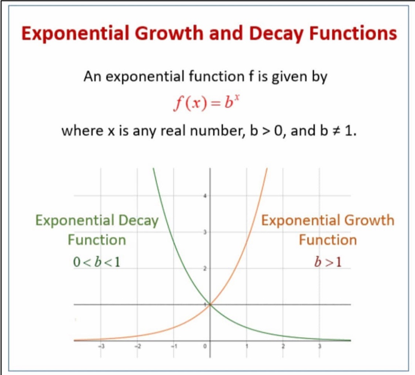 Exponential Growth & Decay.png